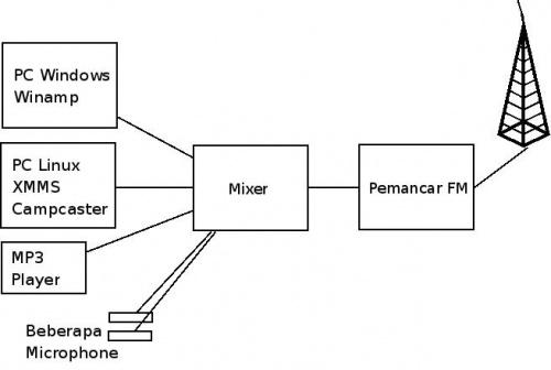 Kerm onair onnocenterwiki topologi pemancar fmg dari diagram blok tersebut dapat ccuart Image collections