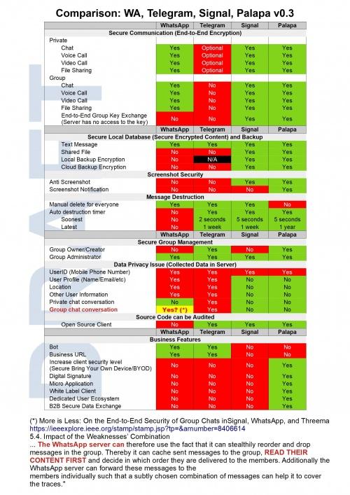 Comparison WA Telegram Signal Palapa v0.3.jpg