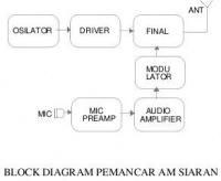 Elektronika radio onnocenterwiki blok diagram pemancar amg ccuart Gallery